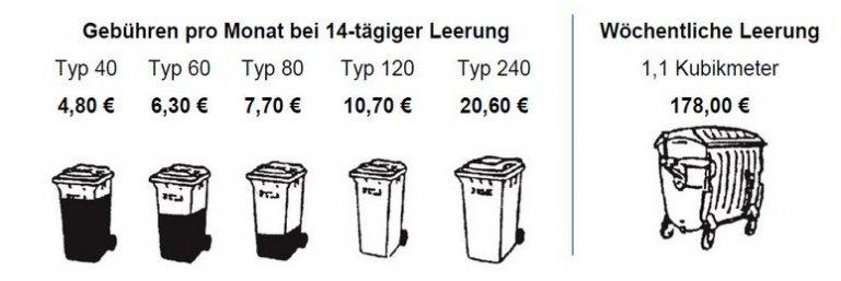 Abfallgebühren